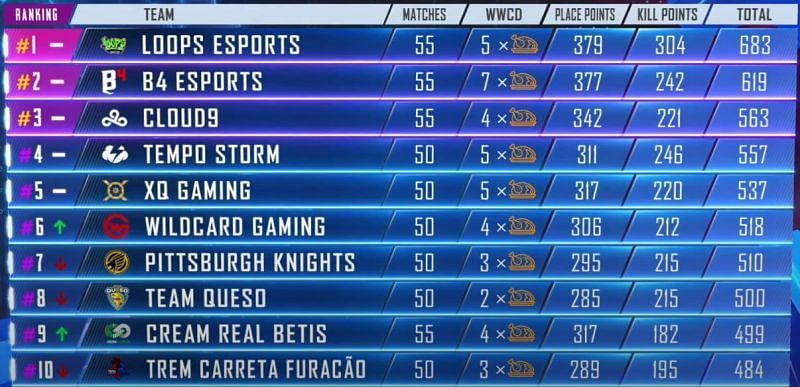 PMPL Americas Season 1 1-10 standings at the end Day 13 (Picture Courtesy: PUBG Mobile eSports/YT)