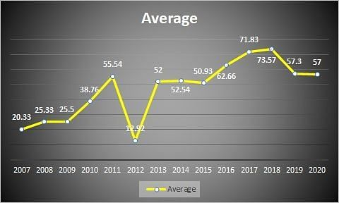 Average across years