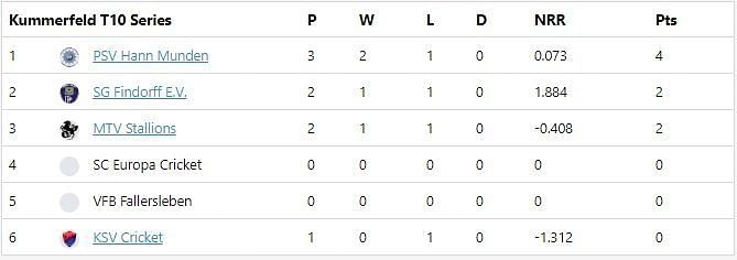 Kummerfeld T10 League Points Table