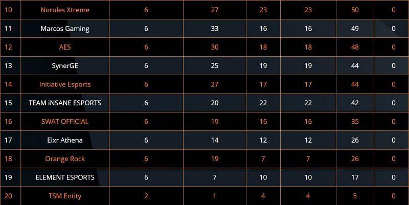 ESL PUBG Mobile India Premiership 2020 Semi-Finals