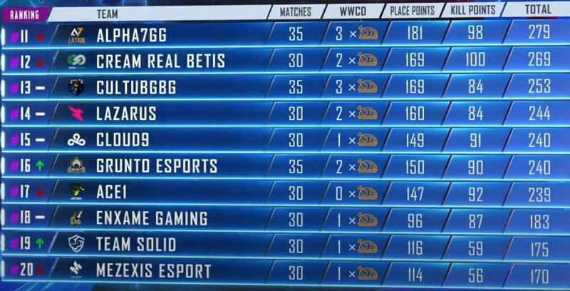 PMPL Americas Season 1 11-20 positions at the end Day 8 (Picture courtesy: PUBG Mobile eSports/YT