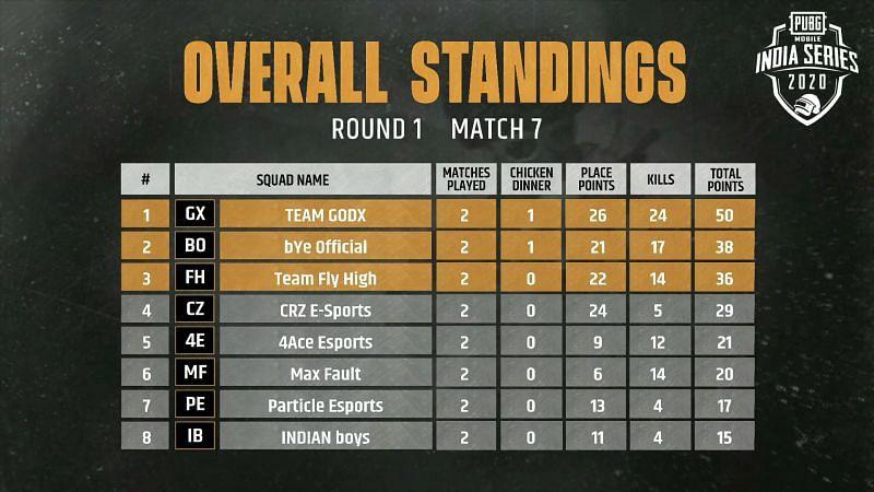 Match 7 Standings