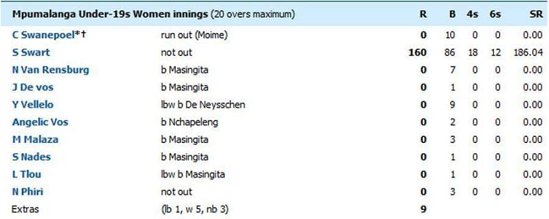 पारी का स्कोरकार्ड (Cricinfo)