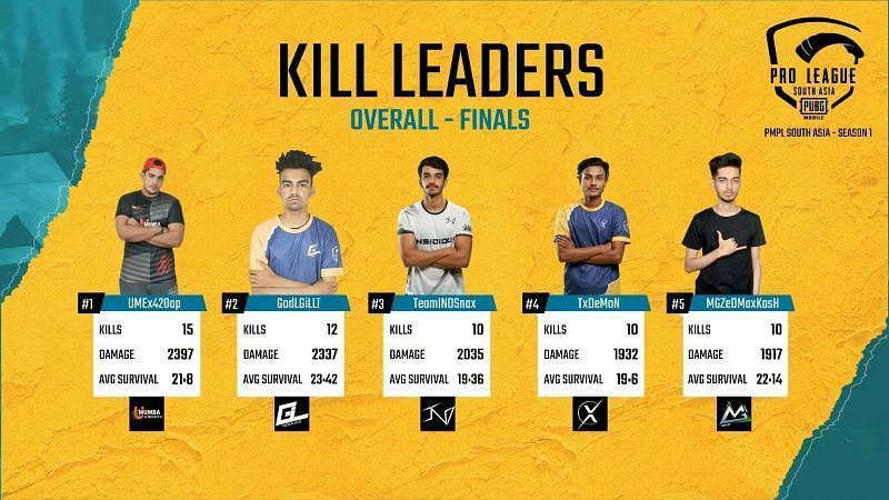 PMPL Overall Kill Leaders