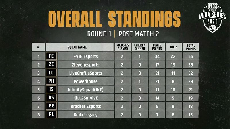 Match 2 Overall Standings