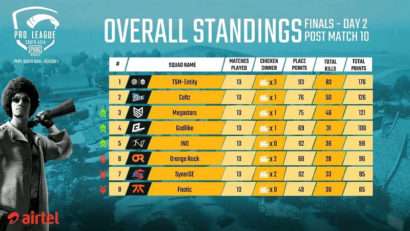 PMPL South Asia Finals 2020 Overall Standings after Day 1