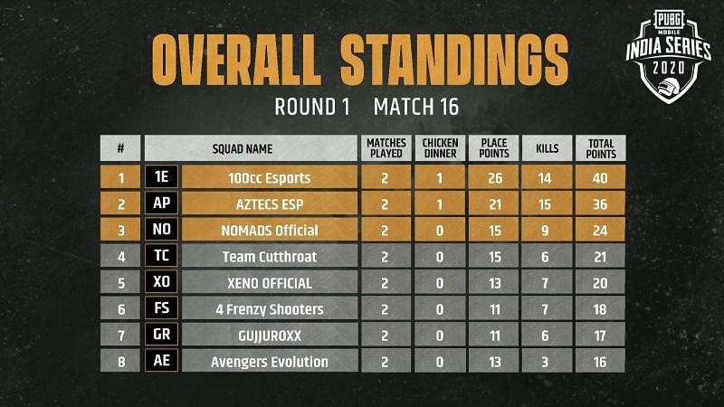 Match 16 standings