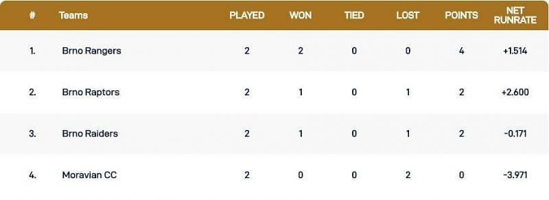 Czech T10 Super Series Group 4 Points Table