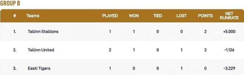 Tallinn T10 League Group B Points Table
