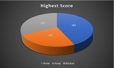 Highest score across venues