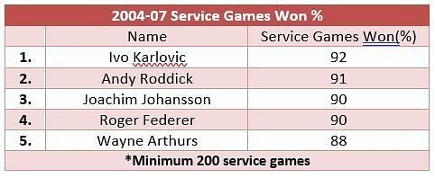 Service games won from 2004-2007; Roger Federer jumps up one position to No. 4
