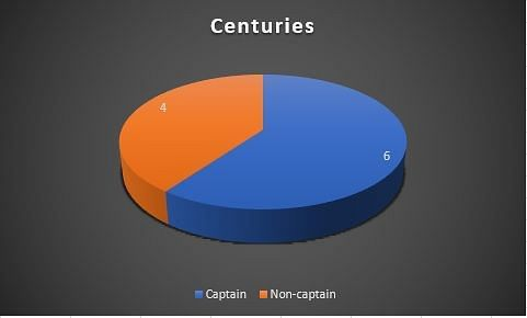 Centuries as a captain vs non-captain
