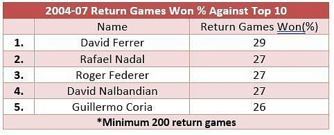 Roger Federer was almost as good as Rafael Nadal in return games won from 2004-07 against top 10 opposition