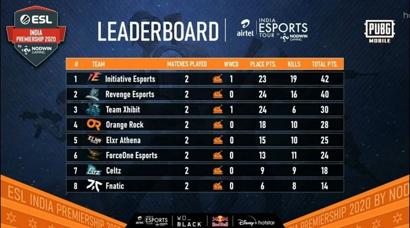 ESL PUBG Mobile India Premiership 2020 Overall Standings after Day 2