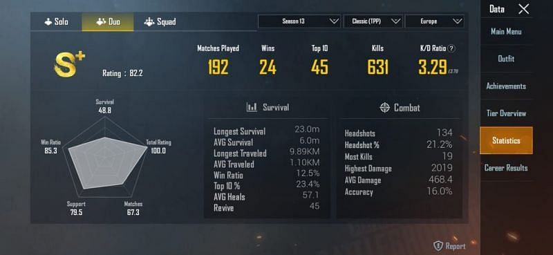 His stats in Season 13 (Duos)