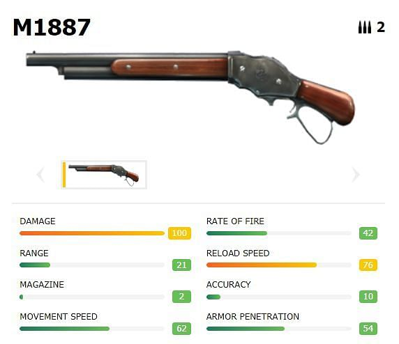 M1887 with stats (Picture Courtesy: ff.garena.com)