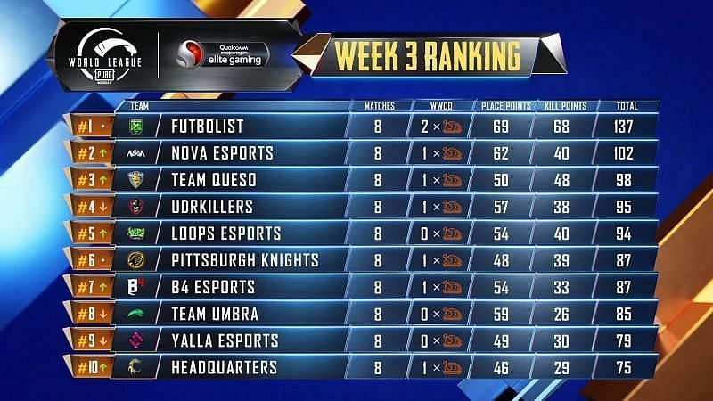 PMWL 2020 West League Play Week 3 Day 2 overall standings