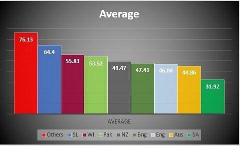 Average against all oppositions