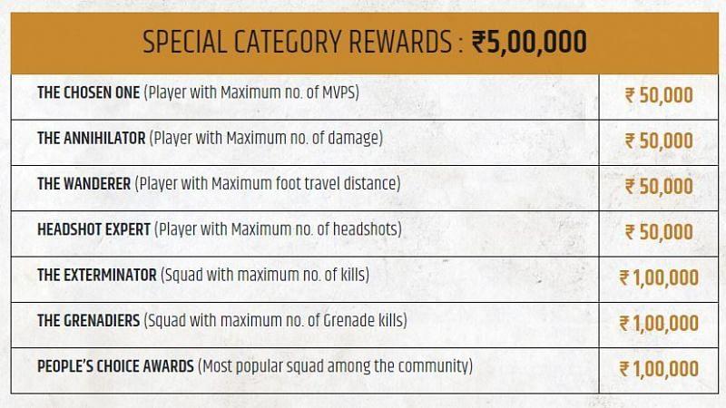 PMIS 2020: Special Category Rewards