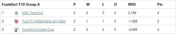 Frankfurt T10 League 2020 Group A Points Table