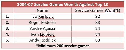 Service games won from 2004-2007 against top 10 opposition - Roger Federer climbs up to No. 2 here