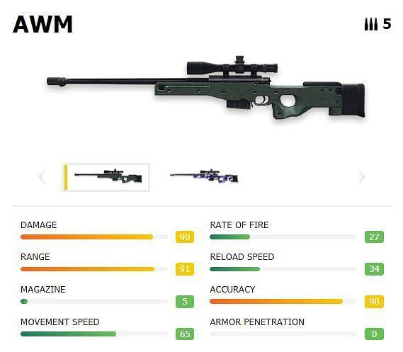 AWM with stats (Picture Courtesy: ff.garena.com)