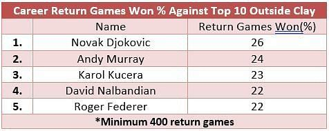 Career return games won against top 10 opposition outside clay - where Roger Federer comes in at No. 5