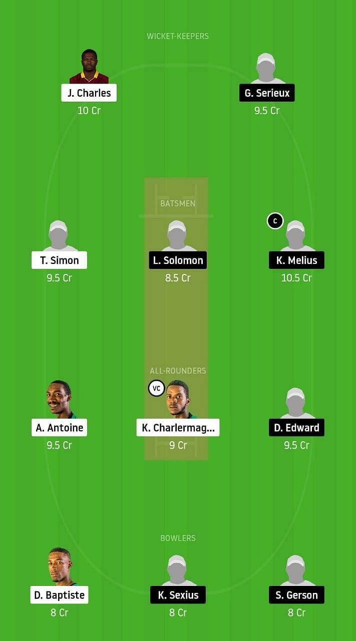 SCL v GICB Dream11 Tips