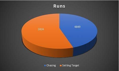 Total runs in each match innings