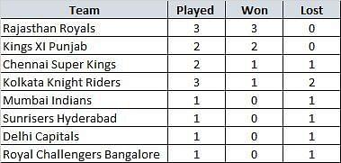Win Loss records of IPL teams at Abu Dhabi