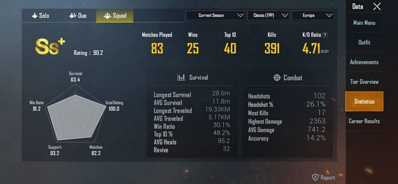 His stats in the ongoing season (Squads)