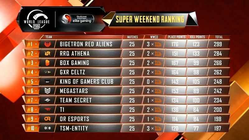PMWL 2020 East Super Weekend Week 2 Day 4 results and overall standings