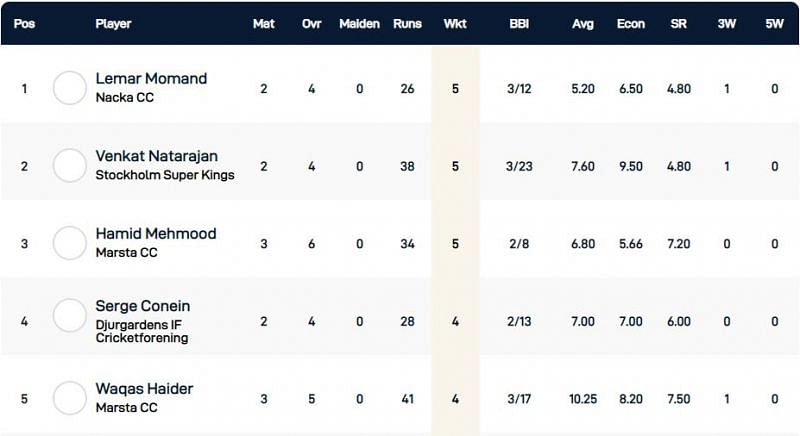 Stockholm T10 Botkryka League Highest Wicket-takers