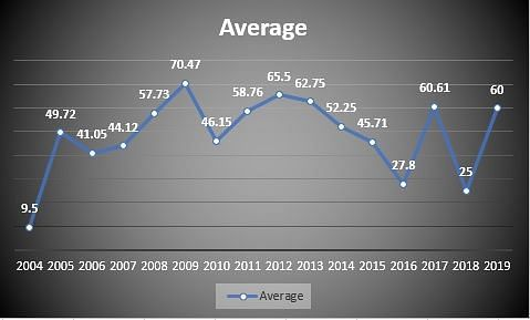 Average across years