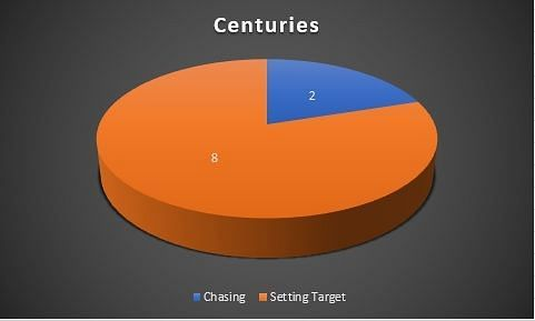 Centuries in each match innings