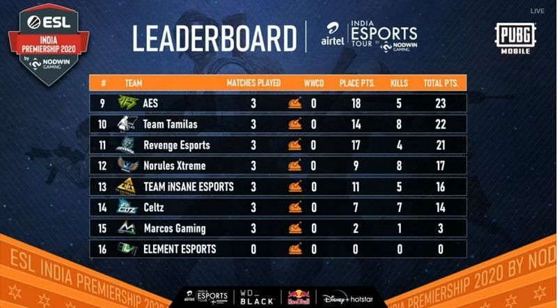 PUBG Mobile ESL India Premiership 2020 Finals Overall standings after Day 2