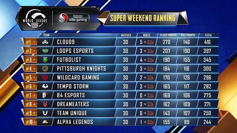 PMWL 2020 West Super Weekend Week 2 Day 5 results and overall standings