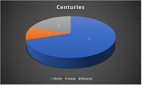 Centuries across venues