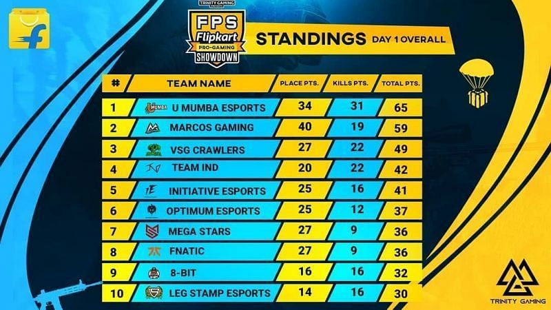 PUBG Mobile Pro Gaming Showdown Day 1 overall standings