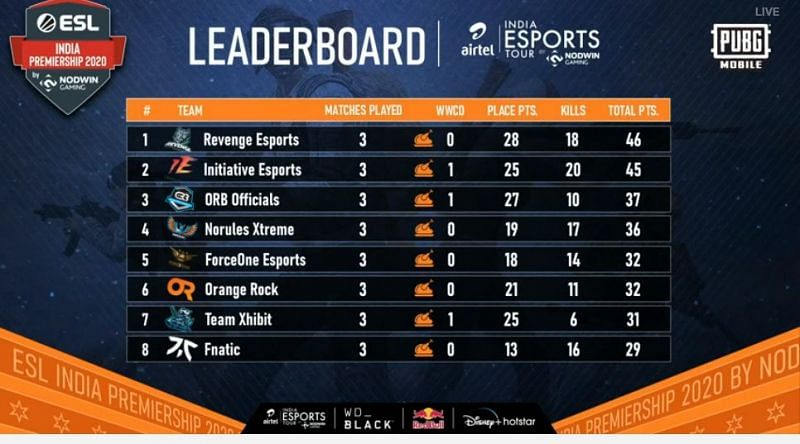 ESL PUBG Mobile India Premiership 2020 Overall Standings after Day 3
