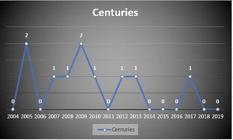 Centuries across years