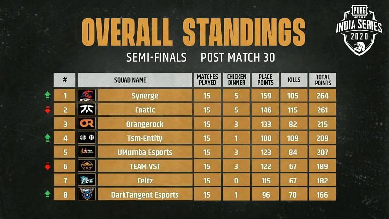 PUBG Mobile India Series Semi-Finals Results and Overall standings