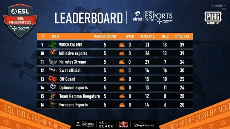 ESL India Premiership 2020 Grand Finals Day 1 Overall Standings