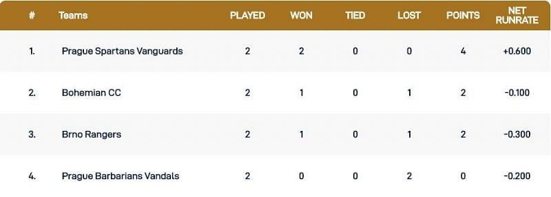 Czech T10 Super Series 2020 Championship Weekend Points Table