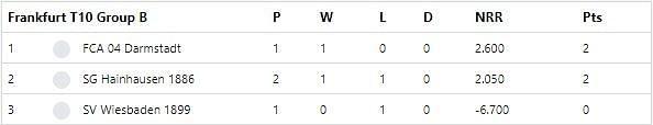 Frankfurt T10 League 2020 Group B Points Table