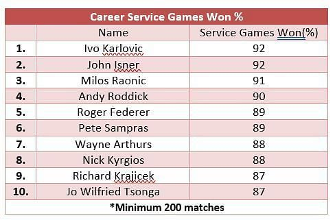 Career service games won - with Roger Federer coming in at No. 5