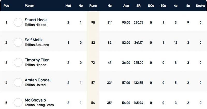 Tallinn T10 League Highest Run-scorers