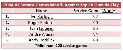 Service games won from 2004-2007 against top 10 opposition outside clay - where Roger Federer again comes in at No. 2
