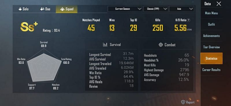 His stats in the current season (Asia)