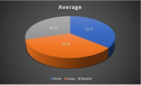 Average across venues
